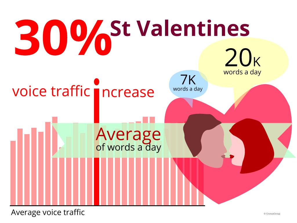 love-voice-words-increase