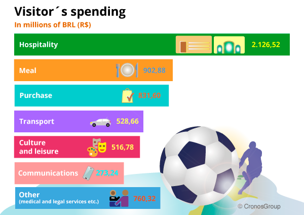 world-cup-visitors-spending-infograpy