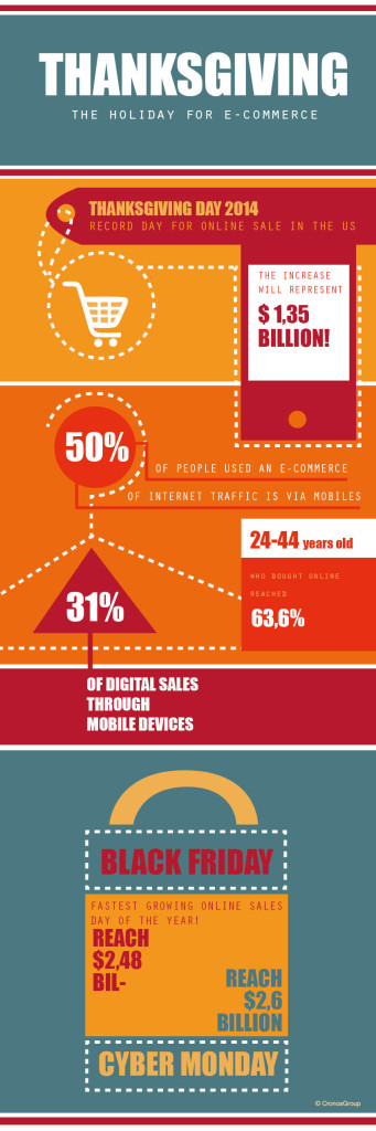 Infografhics which shows the impact of e-commerce during Thanksgiving