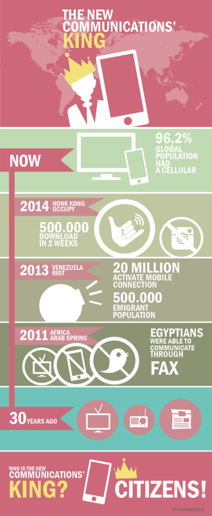 Timeline about how telecom have influenced citizen revolutions