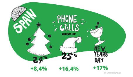 Phone calls in Spain