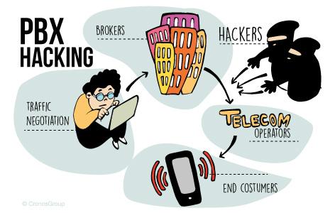 Cybersecurity PBX