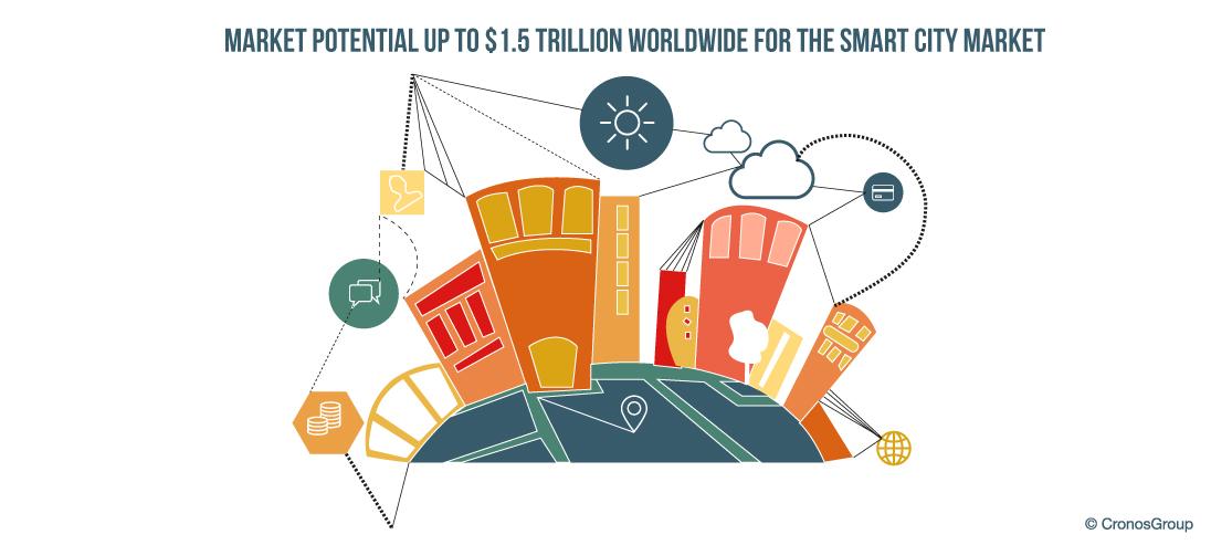 Smart City header